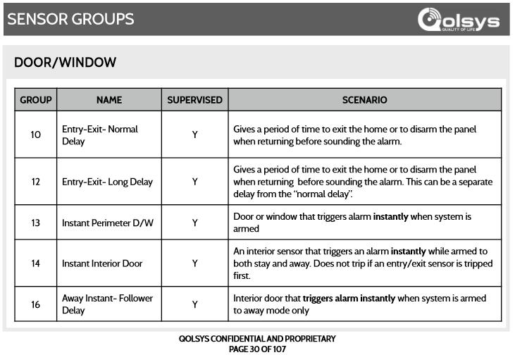Qolsys Sensor Groups Door Window